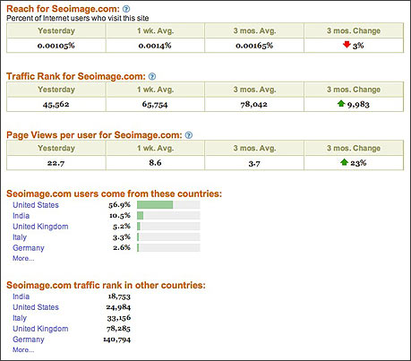 Alexa regional traffic rankings