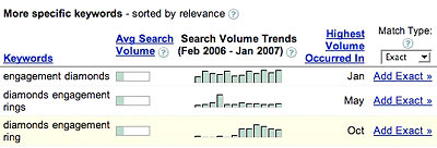 Keyword Search Trends