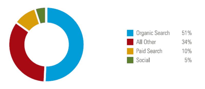 Organic Traffic vs Paid Traffic vs Social Traffic