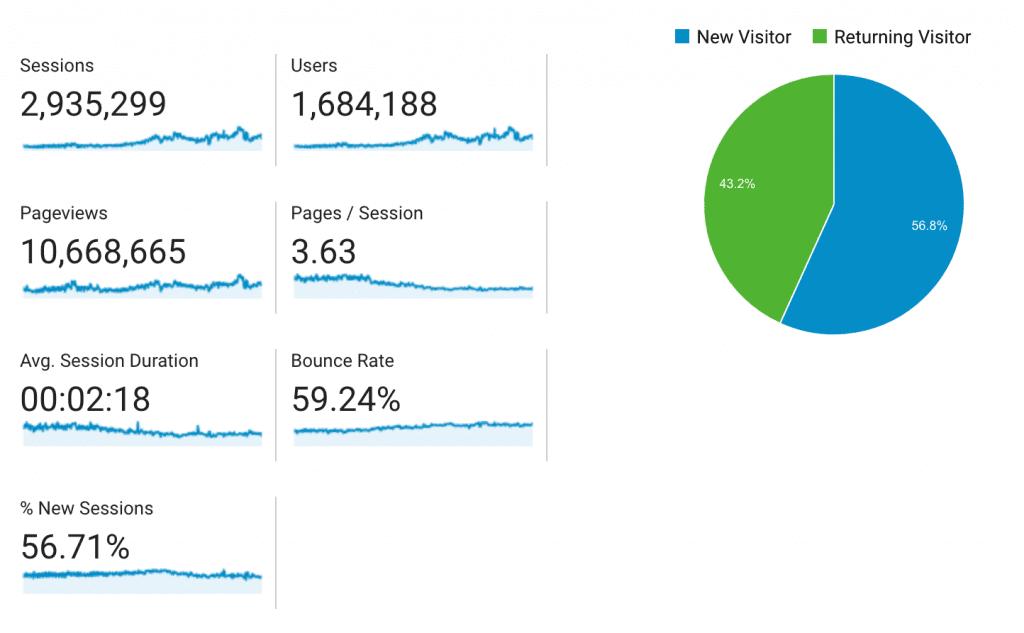 SEO Image Google Analytics
